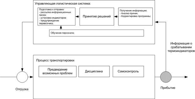 Схема рабочей модели системы