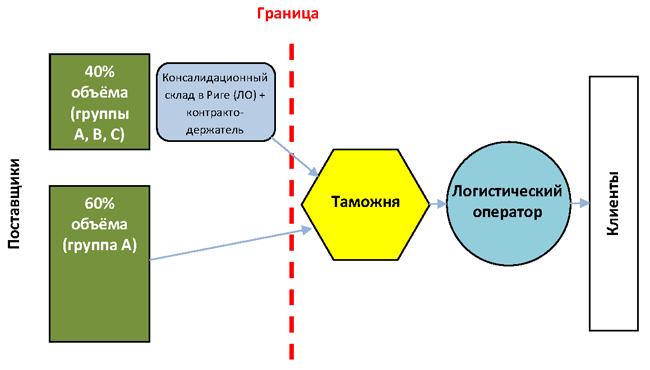 Схема поставок по окончании