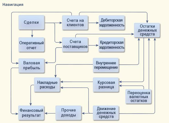 схема конфигурации,