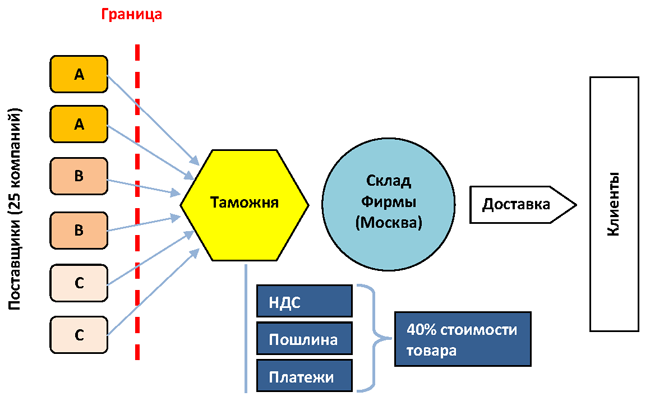 Схема поставок до начала