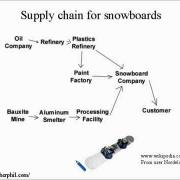 Business and Finance Lesson 11   Supply Chain Learn English