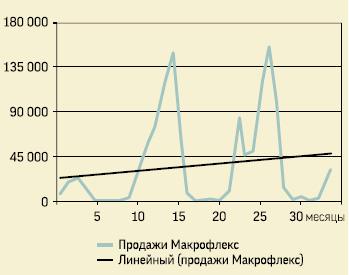 Типичная кривая продаж на примере Макрофлекс