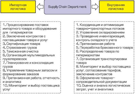 Основные обязанности и задачи