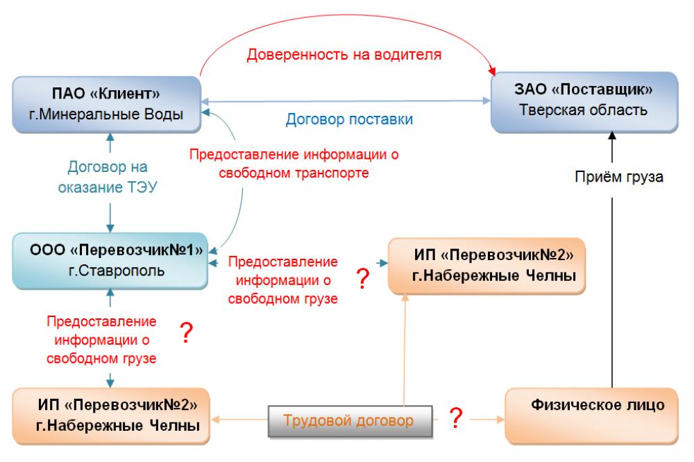 Транспортная схема акт